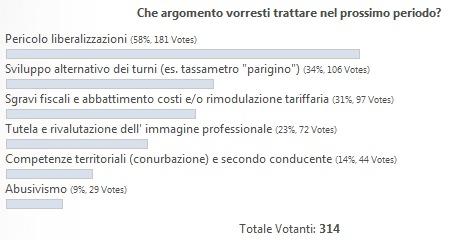 Risultati sondaggio set-ott 2011