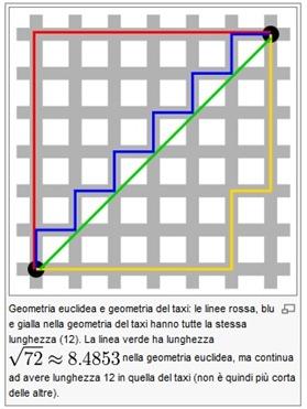 geometria_del taxi_wikipedia